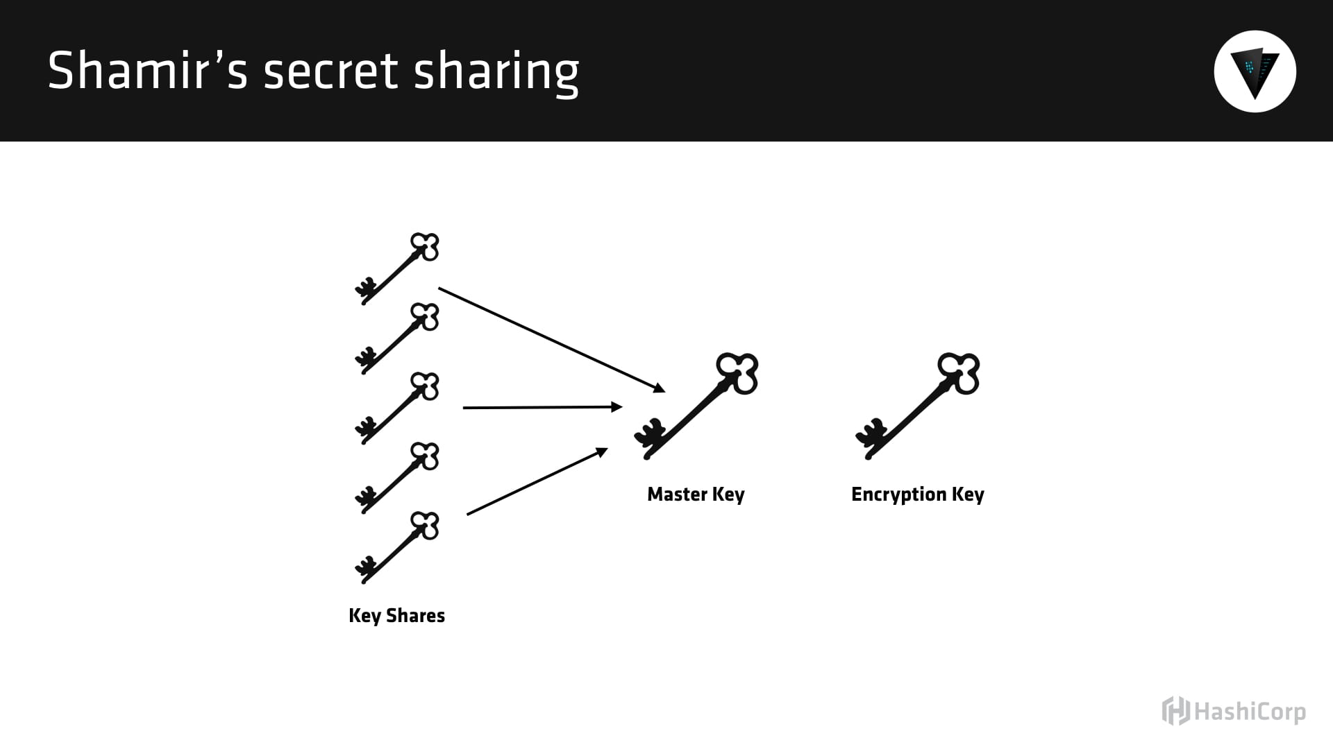 239 managing secrets using vault with seth vargo the for Vault hashicorp